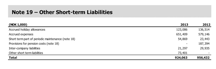 Other Short-term Liabilities