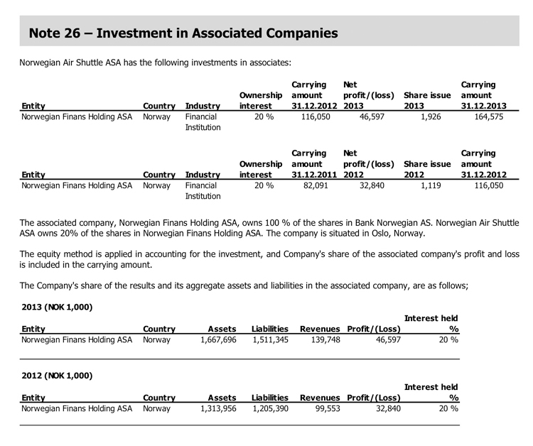 Investment in Associated Companies