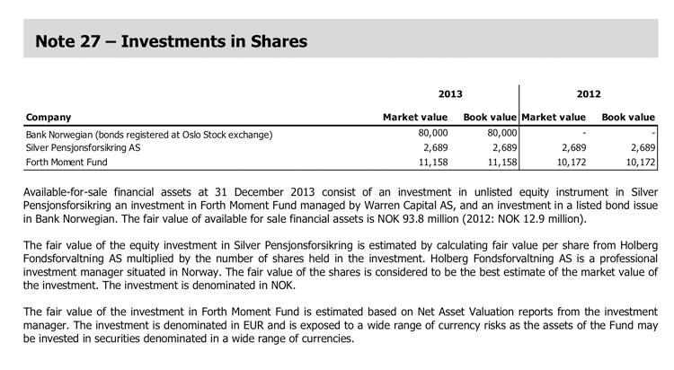 Investments in Shares