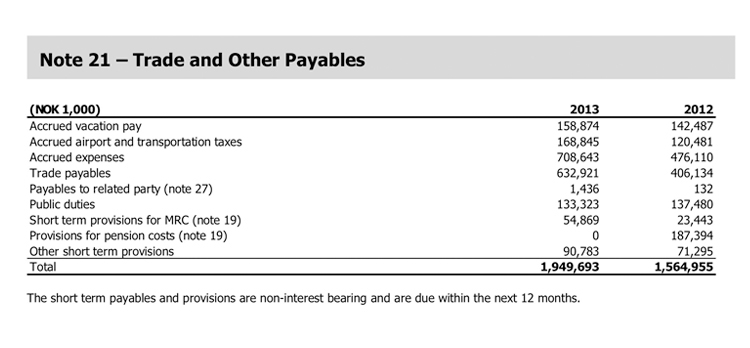 Norwegian Annual Report 2013 – Note Payables