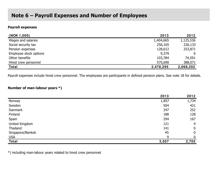 Payroll Expenses and Number of Employees